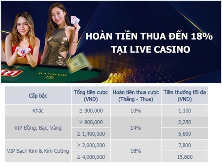 hoàn tiền thua live casino m88