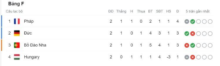 bảng xếp hạng Euro 2021 bảng F